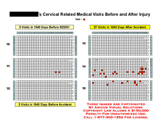 Calendar showing increase in medical visits after injury.