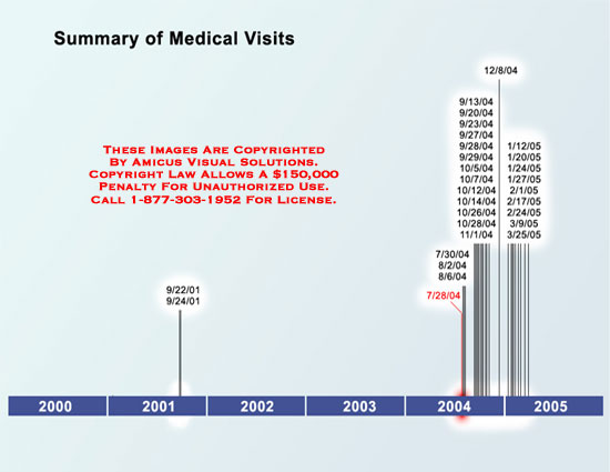 Medical diagrams and resources regarding Time line showing increase in medical visits after injury..