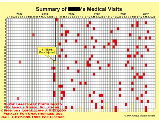 Calendar of medical visits.