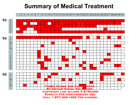 Chart showing days that patient received treatment.