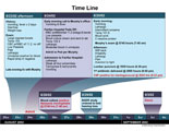 Time line of hospital care and test administered.