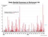 Chart showing rainfall amounts for 2003-2004 in Richmond.