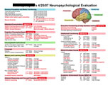 List of neurological deficits with inset of color coded brain.