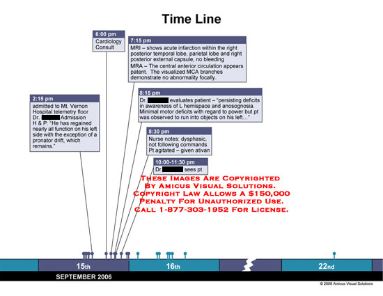 Timeline of events surrounding heparin administration and stroke.