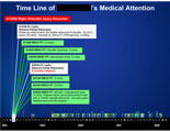 Interactive timeline showing nursing, doctor, and hopistal notes.