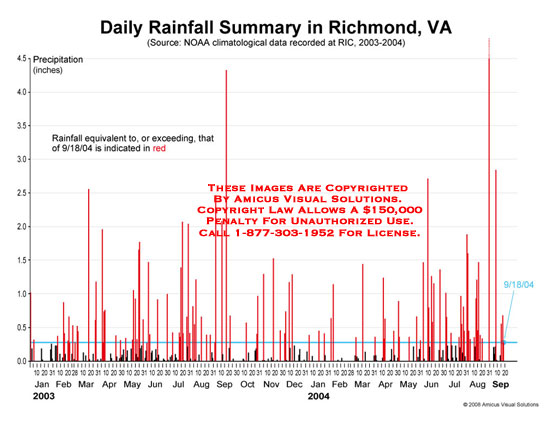 Bar chart of daily rainfall with red color for excessive rain.