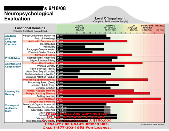 amicus,chart,neuropsychological,evaluation,impairment,standard,curve,functional,deficits,bar