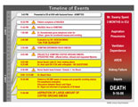 Chart listing events leading from vomiting to aspiration of emesis.
