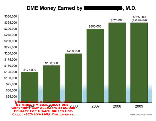amicus,chart,earnings,earned,money,defense,expert,pay,yearly,income