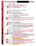 Chart showing list of events and red flags.