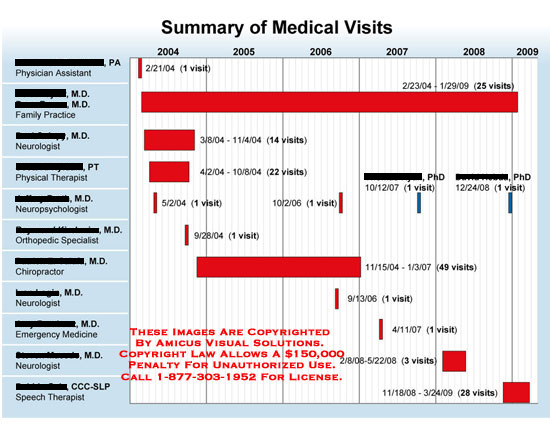 Chart plotting extended periods of time each doctor saw patient.