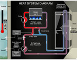 Interactive diagram of heating system and factors that led to overheating.