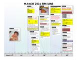 Events surrounding baby