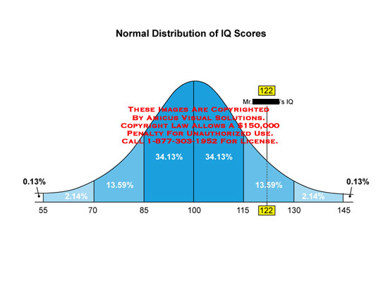 amicus,medical,distribution,IQ,scores,