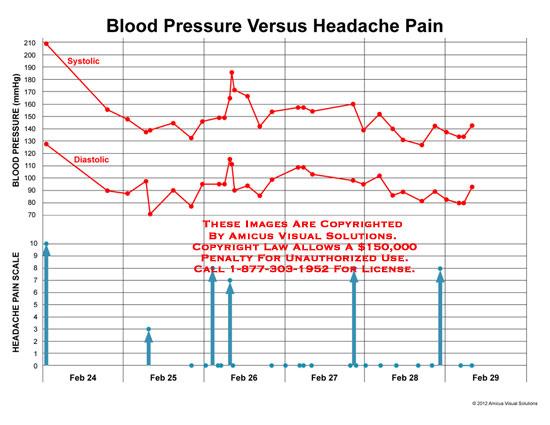 amicus,medical,blood,pressure,headache,pain,systolic,diastolic,scale,mmHg