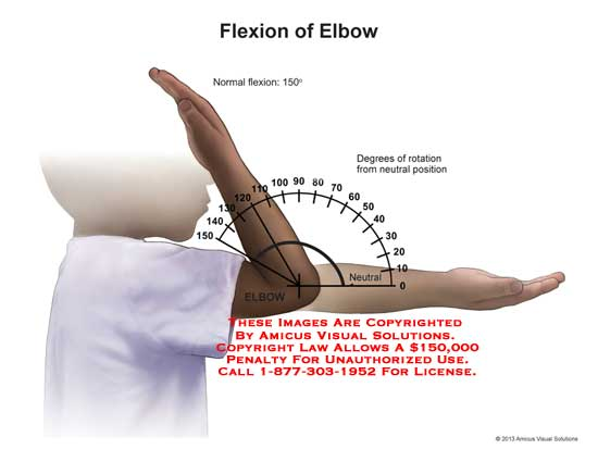amicus,elbow,flexion,normal,rotation,neutral,position,range,motion