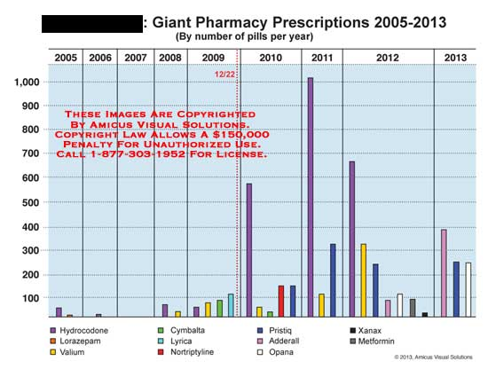 amicus,chart,giant,pharmacy,prescriptions,hydrocodone,lorazepam,valium,cymbalta,lyrica,nortriptyline,pristiq,adderal,opana,xanax,metformin